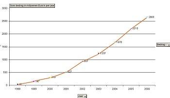 Online consumentenbestedingen 1998-2006